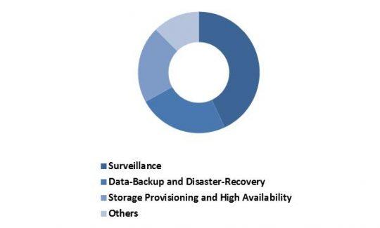 LAMEA-software-defined-storage-market-revenue-share-by-usage-type-2022-in