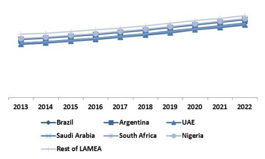 LAMEA-software-defined-storage-market-revenue-share-by-region-2022-in