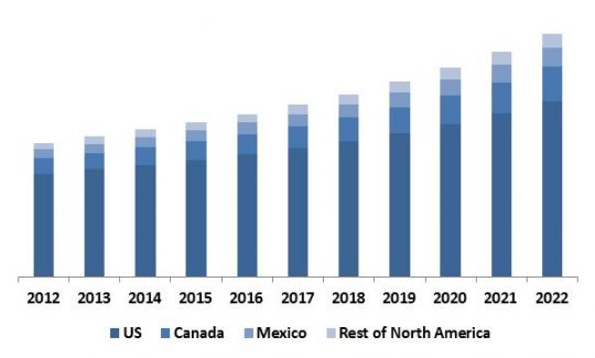 north-america-anti-lock-braking-system-abs-market-revenue-trend-by-country-2012-2022-in-usd-million