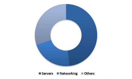 North-America Hyperscale Data Center Market Revenue Share by Hardware Component Type� 2015 (in %)
