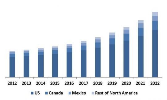 North America Hyperscale Data Center Market Revenue by Country, 2012 � 2022 (in USD Million)