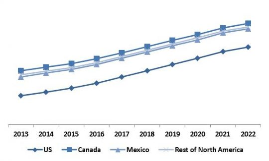North-America Thermal Imaging Market Revenue Trend by Country, 2013 � 2022 (in %)