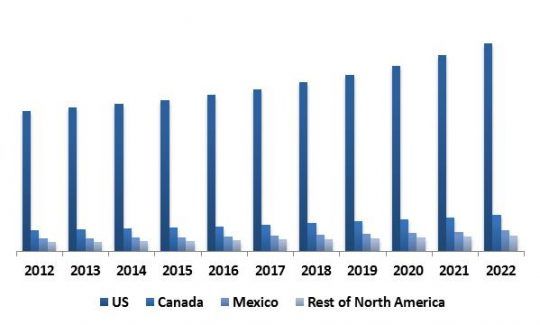 North-America Thermal Imaging Market Revenue by Country, 2012 � 2022 (in USD Million)