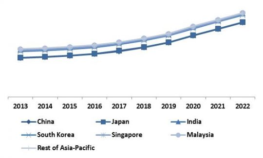 Asia-Pacific-automotive-telematics-market-revenue-trend-by-country-2013-2022-in