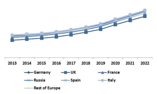 europe-automotive-telematics-market-revenue-trend-by-country-2013-2022-in