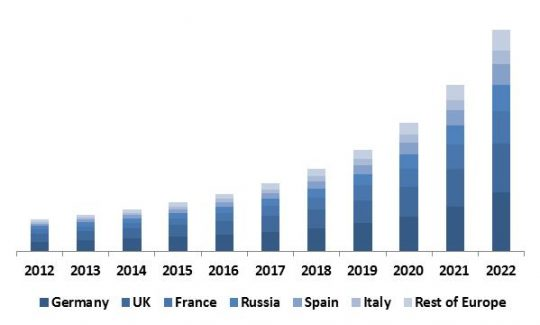 europe-automotive-telematics-market-revenue-by-country-2012-2022-in