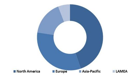 Global Automotive Telematics Market Revenue Share by Region� 2015 (in %)