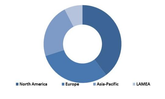 Global Automotive Telematics Market Revenue Share by Region � 2022 (in %)