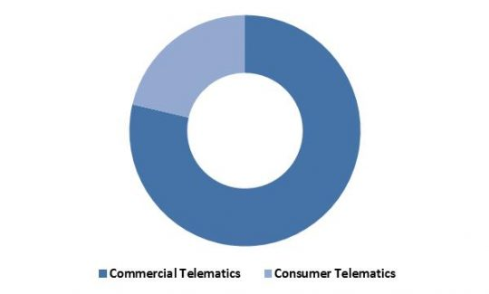 Global Automotive Telematics Market Revenue Share by Type � 2015 (in %)