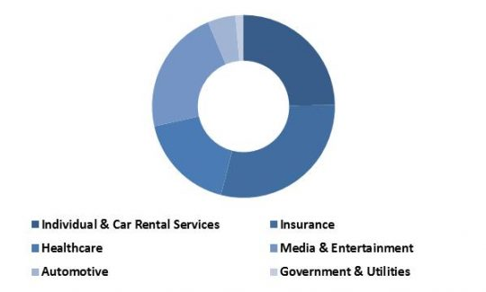 Global Consumer Telematics Market Revenue Share by End User Type – 2015 (in %)